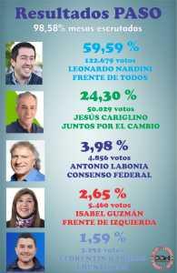 resultados PASO web